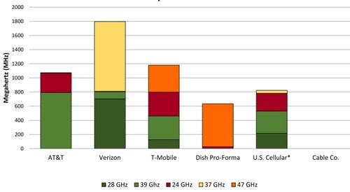 This chart shows the various mmWave spectrum band holdings of Verizon and other carriers. Click here for a larger version of this image. (Source: Raymond James)