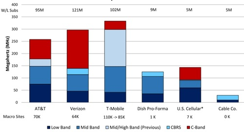 This chart shows not only the spectrum holdings of each of the industry's major operators but also their total number of subscribers (at the top) and their total number of cell towers (at the bottom). Click here for a larger version of this image. (Source: Raymond James)