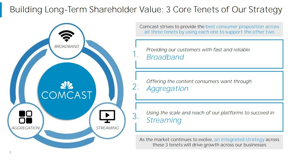 Click here for a larger version of this image.   (Source: Comcast Q3 2020 earnings presentation)