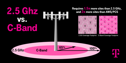 T-Mobile said C-band transmissions can only travel 65% of the distance of transmissions in its 2.5GHz band. Click here for a larger version of this image. (Source: T-Mobile)