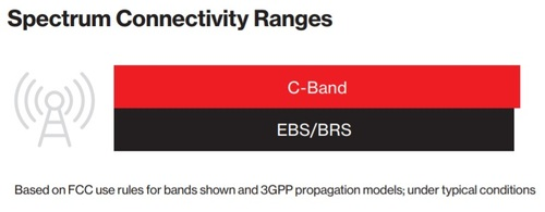 Verizon said transmissions in its C-band spectrum could travel farther than transmissions in the EBS/BRS spectrum band, which is the 2.5GHz band T-Mobile is using for its midband 5G network. Click here for a larger version of this image. (Source: Verizon)