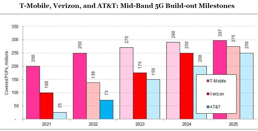 T-Mobile, Verizon and AT&T are in the midst of a major rollout of 5G in midband spectrum to millions of POPs (points of presence, which is roughly equivalent to people) in the coming years. Click here for a larger version of this image. (Source: MoffettNathanson)
