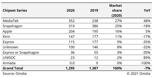 According to Omdia's latest Smartphone Model Market Tracker that tracks chipset shipments by the millions, MediaTek led the market in 2020. Click here for a larger version of this image. (Source: Omdia)