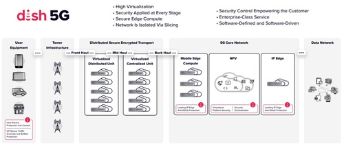 Dish said its approach to security is better than those available from 'legacy' providers. Click here for a larger version of this image. (Source: Dish)