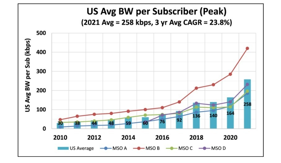 Average subscriber upstream bandwidth consumption during peak busy period.   (Source: CommScope)  Click here for a larger version of this image.