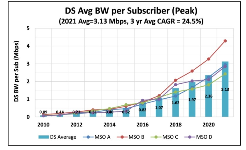 Average subscriber downstream bandwidth consumption during peak busy period.   (Source: CommScope)  Click here for a larger version of this image.