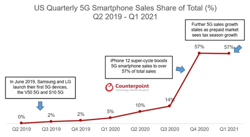 Counterpoint found that the percentage of 5G phones in quarterly sales among Americans rose from 0% in the second quarter of 2019 to 57% in the fourth quarter of last year. Click here for a larger version of this image. (Source: Counterpoint)