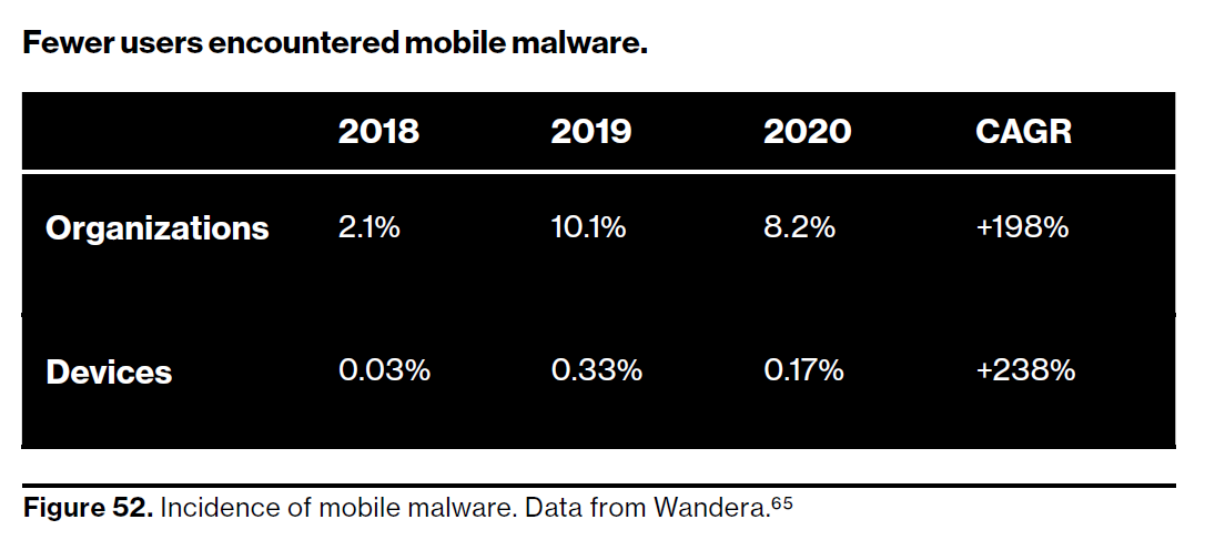 (Source: Verizon Business)