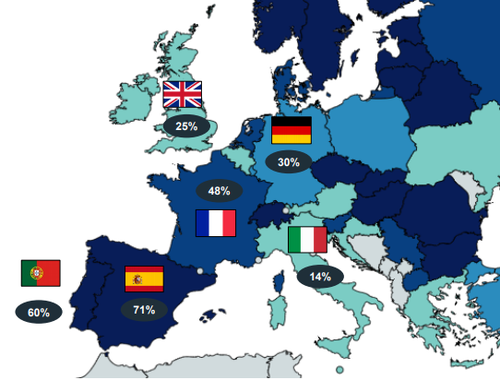 Source: FTTH Council Europe, IDATE.