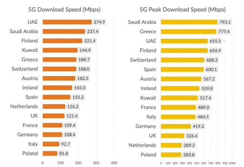 Source: OpenSignal