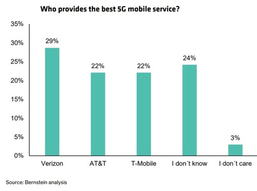 In a recent survey of 335 wireless subscribers, the financial analysts at Sanford C. Bernstein & Co. found that almost one in three view Verizon's 5G network as the best. (Source: Sanford C. Bernstein & Co.)