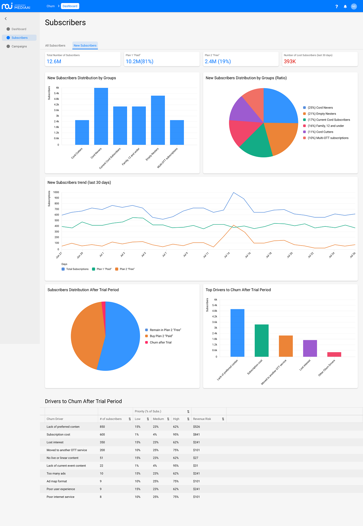 Symphony MediaAI combines partner data with its own AI/ML engine to get a fix on churn trends and propose ways to keep churn in check.   (Source: Symphony MediaAI)  Click here for a larger version of this image.