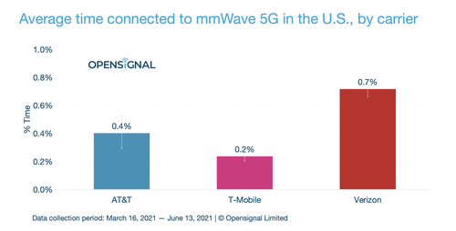 Click here for a larger version of this image. (Source: OpenSignal)