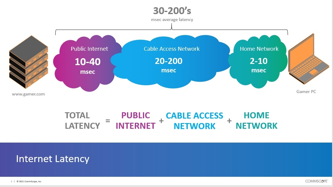 Click here for a larger version of this image.   (Source: CommScope)