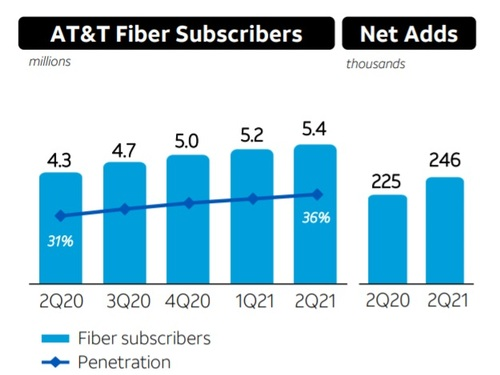 AT&T tacked on another 246,000 fiber customers in the second quarter of 2021, and expects to add about 1 million fiber subs for all of 2021.   (Image source: AT&T)
