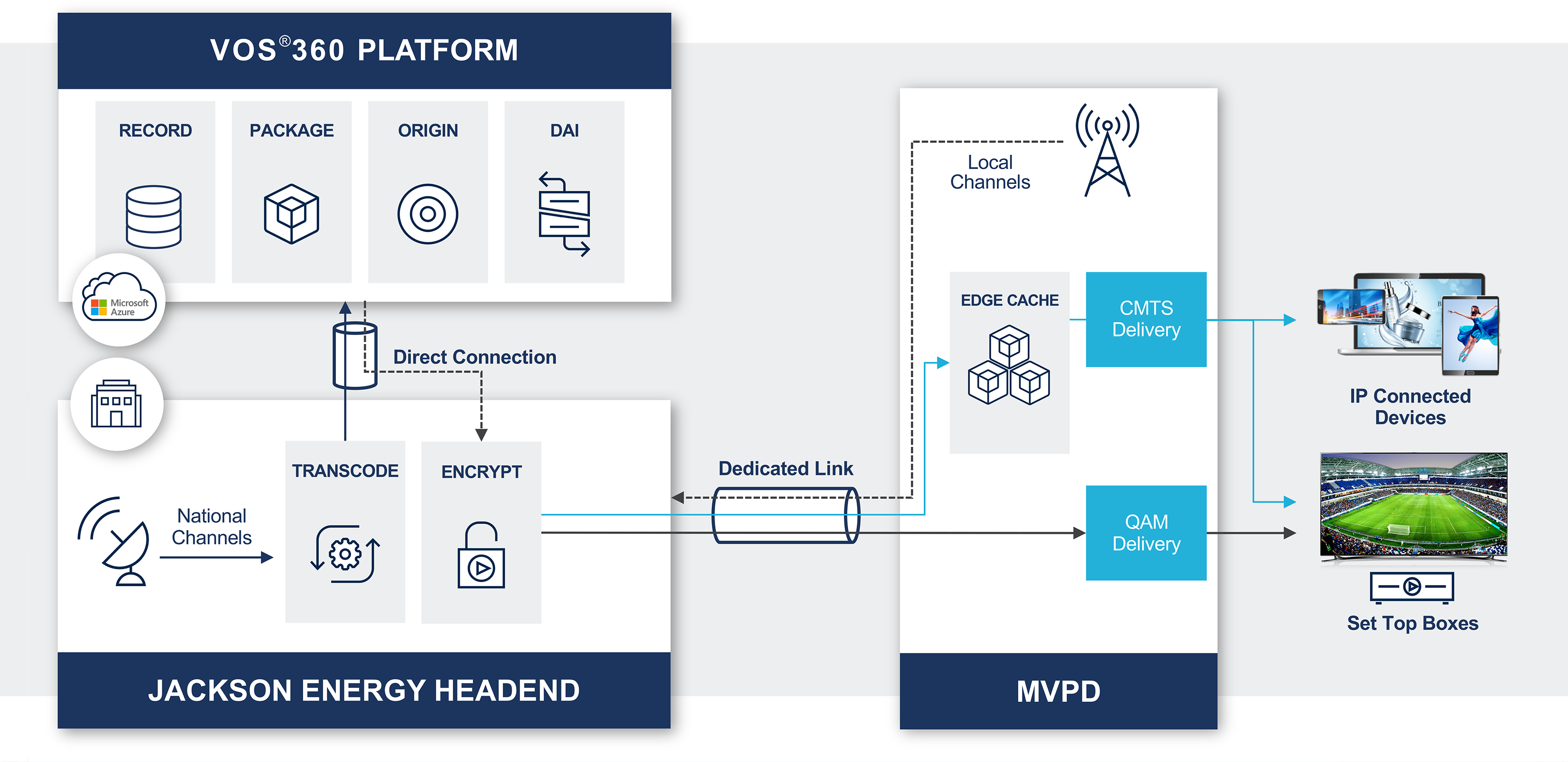Supported by an architecture that's been pre-integrated with a mix of tech and distribution partners, E+ Premier is designed to deliver managed IP- and app-based video services as well as legacy QAM-based video services.  Click here for a larger version of this image.    (Image source: Harmonic)