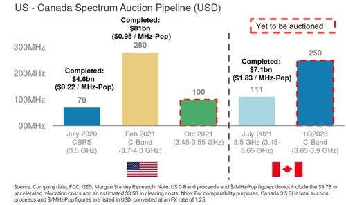 The analysts at Morgan Stanley offered a look at how the upcoming 3.45GHz-3.55GHz auction compares with recently completed spectrum auctions in the US and Canada. Click here for a larger version of this image. (Source: Morgan Stanley)