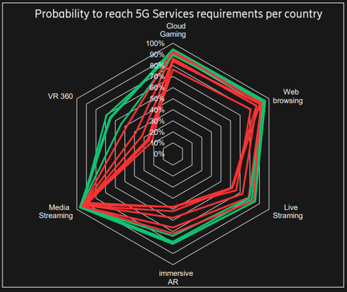 Source: Ericsson analysis on Speedtest Intelligence data from Ookla, February 1 to May 15, 2021. Note: Green lines correlate with market frontrunners in previous chart (UAE, South Korea, Saudi Arabia, China) and red with followers