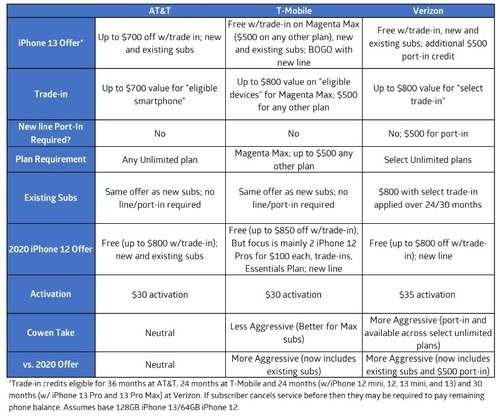 The financial analysts at Cowen offer a breakdown of each major US operator's iPhone 13 promotions. Click here for a larger version of this image. (Source: Cowen)