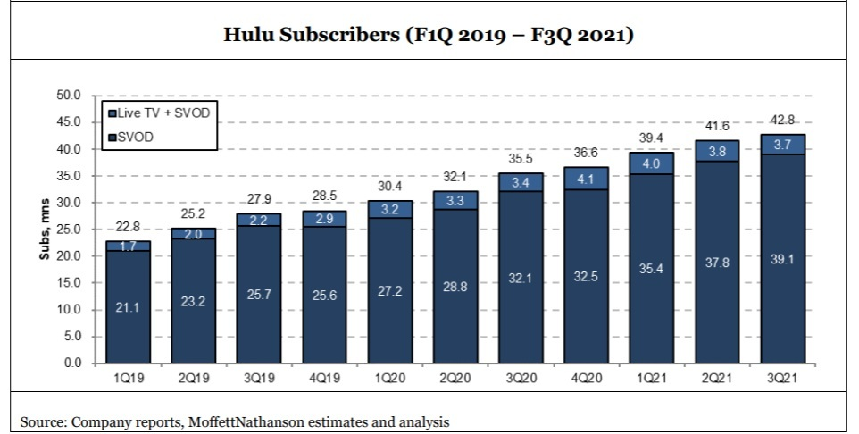 Hulu has almost 43 million total subs (SVoD and live TV). Moffett projects that Hulu is on a path to end Disney's fiscal year 2024 with 65 million subs (58.8 million SVoD customers and 6.2 million Live TV + SVoD customers).   Click here for a larger version of this image.