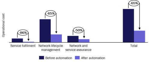 Figure 1: Final cost avoidance expected from network automation, by process category   (Source: Analysys Mason, 2021)