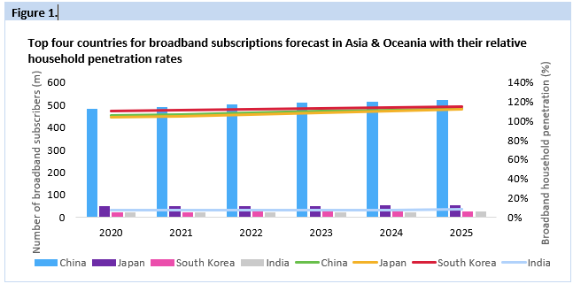 The Asia and Oceania broadband subscribers are generally concentrated in high broadband penetration markets like China, Japan and South Korea, but there is plenty of potential in low penetration countries like India & Indonesia with broadband penetration rates below 20%.  (Source: Omdia Communications Provider Revenue and Capex Tracker - August 2021)