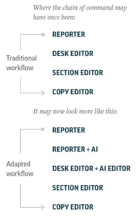 AI-adapted newsroom workflow, AP