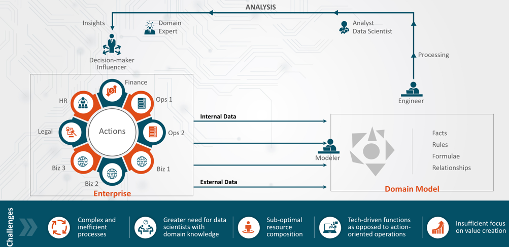 challenges of data science infographic