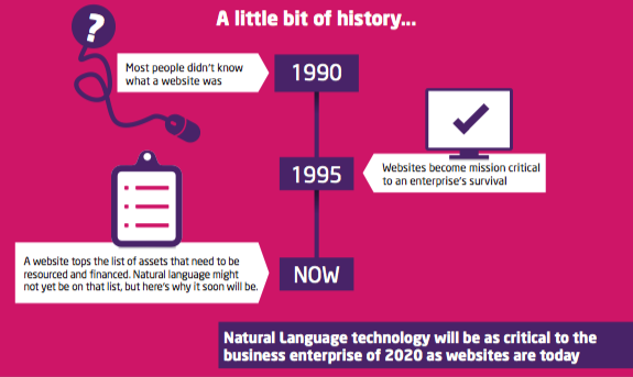 Why Natural Language Interaction Will Be Critical to the 21st Century Enterprise