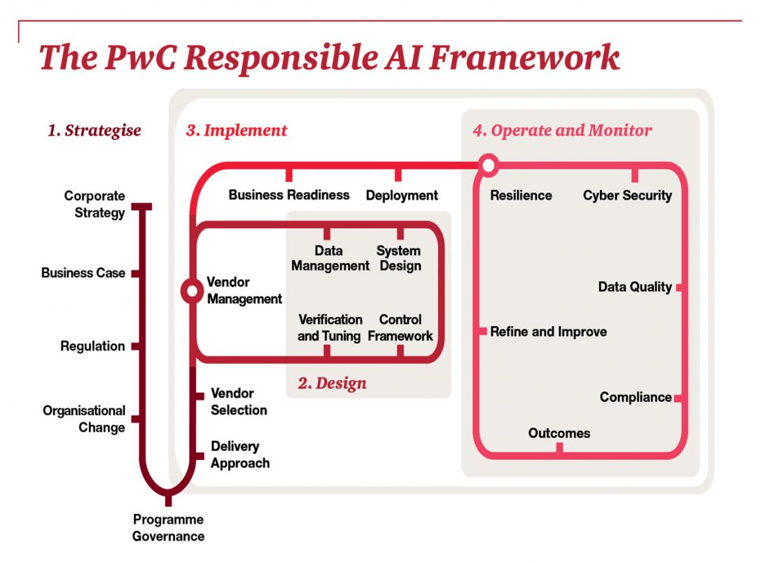 PwC's Responsible AI framework