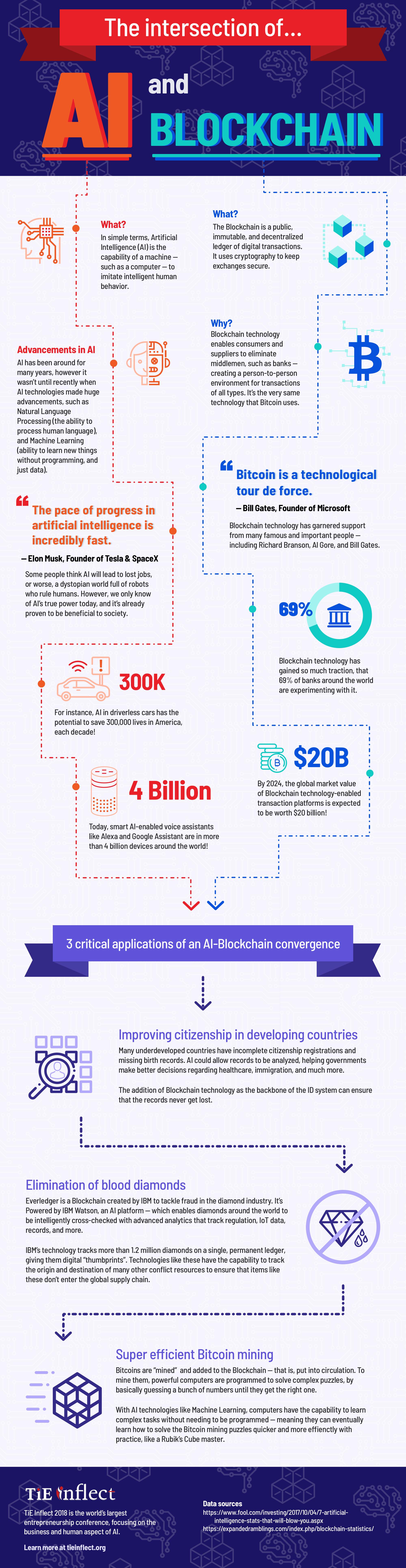 AI-Blockchain-Infographic_v3_l