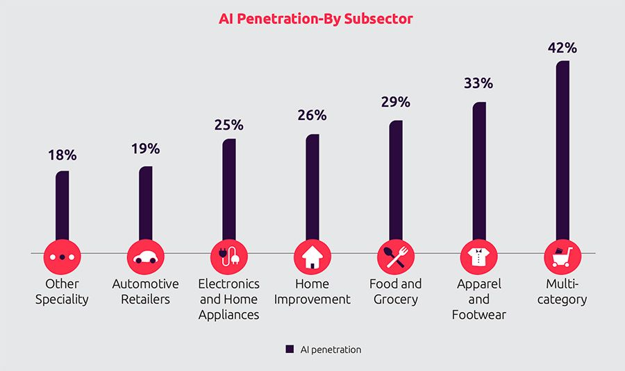 2019-01-14-124523790-AI-Penetration-By-Subsector