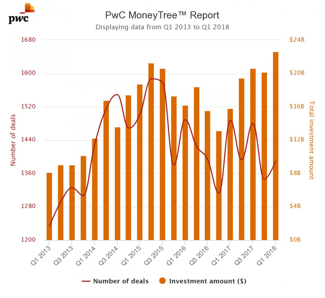 Source: PwC / CB Insights Moneytree Explorer