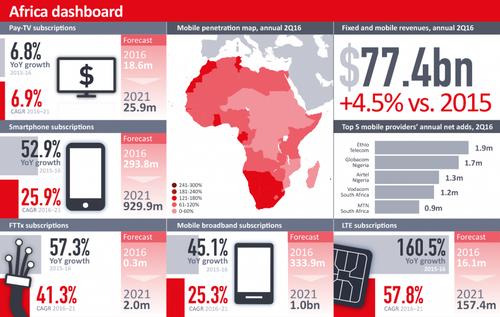 Ovum's Africa dashboard
