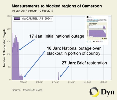 Oracle's Dyn Internet tracking firm shows extent of Cameroonian Internet shutdown.