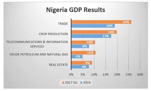 Source: Nigeria Bureau of Statistics