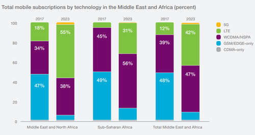 Source: Ericsson Mobility Report