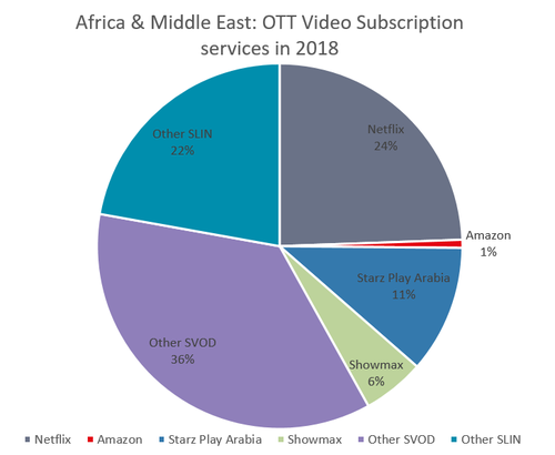 Source: Ovum, OTT Video Subscription Service Provider Forecast: Middle East and Africa, 2011-22    Notes: Based on total subscribers, including free trialists and paying subscribers, from SVOD and SLIN services in Africa & Middle East in 2018.   SVOD refers to Subscription Video On-demand.  SLIN refers to Subscription Linear, premium online streaming services that provide live and linear streaming of content including TV channels and live sports.