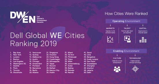 The Dell Technologies Women Entrepreneur Cities Index has ranked the top 50 cities in the world that support women entrepreneurs.