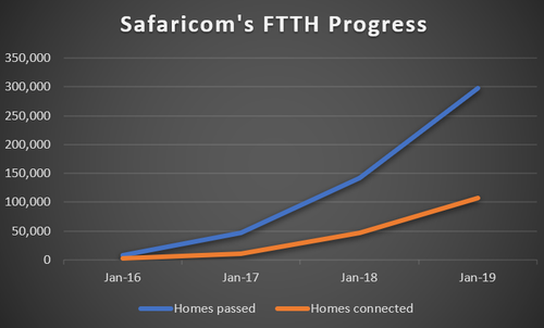 Source: Safaricom financial reports.