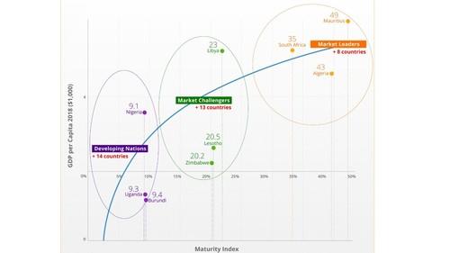 Africa Telecoms Maturity Index vs. GDP per capita (chart courtesy of BuddeComm)