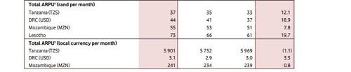 Vodacom average revenue per user for its international operations.