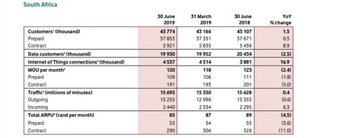 Vodacom statistics for its South African operation.