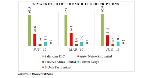 Market share of mobile subscriptions per Kenyan operator. Source: CA.