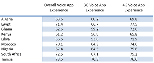 (Source: Opensignal's State of Mobile Voice App Experience Report)