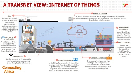 How Transnet uses IoT technology
