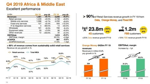 Orange's 2019 Africa & Middle East performance