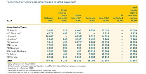 MTN's remuneration packages for prescribed officers.