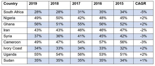 Stats courtesy of MTN's five-year review 2019 document.