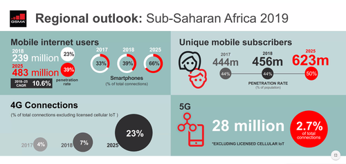 Source: GSMA Intelligence